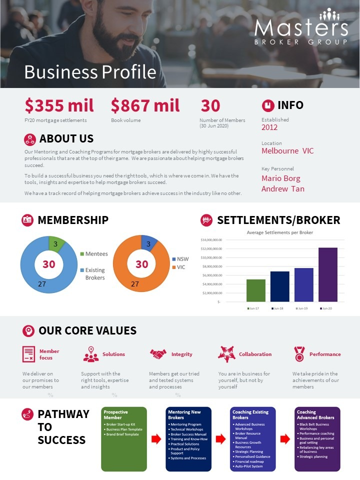Business Profile for Masters Broker Group